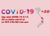 Cập nhật COVID-19 31-7: 50 ca nhiễm mới kể từ ca 459 trưa qua