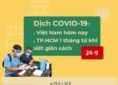 Dịch COVID-19 từ 23-8 đến 23-9: Điểm sáng từ Bắc Giang, TP.HCM