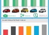 5 mẫu ô tô có giá lăn bánh dưới 500 triệu tại Việt Nam