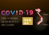COVID-19 ở Việt Nam: Cập nhật đến tối 12-3, thêm 5 ca nhiễm