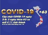 Cập nhật COVID-19 3-8: 2 ngày 63 ca nhiễm mới ở 11 tỉnh thành