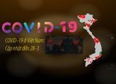 COVID-19 ở Việt Nam: Cập nhật đến trưa 28-3