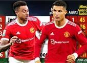 Số liệu gây sốc, Lingard giải cứu Solskjaer chứ không phải Ronaldo