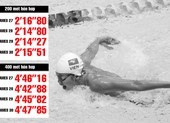 Câu chuyện của Ánh Viên ở Olympic và căn bệnh thành tích