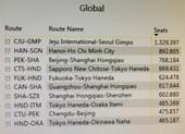 Đường bay Hà Nội - TP.HCM xếp hạng bận rộn thứ 2 thế giới