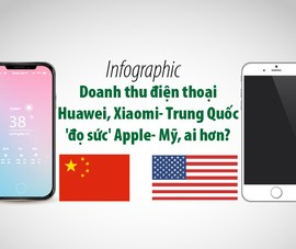 Doanh thu điện thoại Huawei, Xiaomi- Trung Quốc 'đọ' Apple- Mỹ