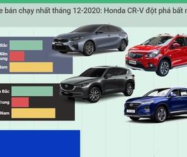 Tốp 10 xe bán chạy tháng 12-2020: Honda CR-V đột phá bất ngờ