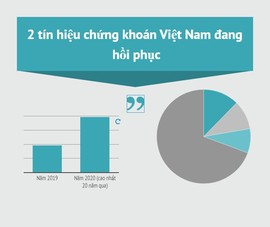2 tín hiệu chứng khoán Việt Nam đang hồi phục
