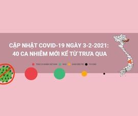 Cập nhật COVID-19 trưa 3-2: 40 ca nhiễm mới ở 5 tỉnh thành