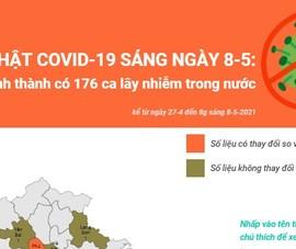 Cập nhật COVID-19 ngày 8-5: 19 tỉnh thành, 176 ca lây nhiễm
