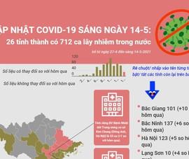 Cập nhật COVID-19 ở Việt Nam 14-5: 712 ca nhiễm trong nước