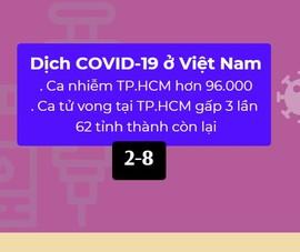 Dịch COVID-19 ở Việt Nam: Ca tử vong tại TP.HCM nhiều hơn 62 tỉnh thành còn lại