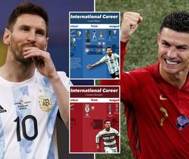 Không khó tin Messi có những phẩm chất vượt trội Ronaldo