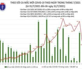 Sáng 31-7 thêm 4.060 ca mắc COVID-19, chủ yếu ở các tỉnh phía Nam