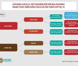 Người từ Quảng Ninh vào TP.HCM không còn cách ly tập trung