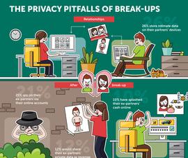 Rủi ro đến quyền riêng tư trong thế giới mạng