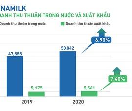 Năm 2020, Vinamilk đạt doanh thu hợp nhất gần 60.000 tỷ đồng