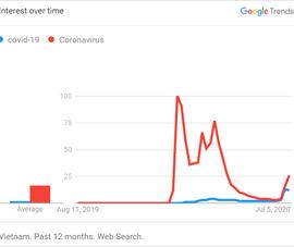 Giá vàng,  Bluezone lọt top 10 từ khóa tìm kiếm trên mạng