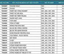 Điểm trúng tuyển học bạ vào Đại học Văn Lang cao nhất là 24