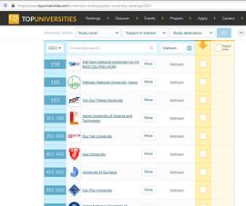 11 cơ sở đại học ở Việt Nam được vào bảng xếp hạng QS