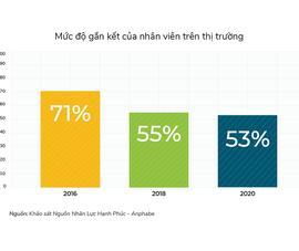Lao động Việt ngày càng giảm gắn kết với công ty