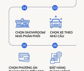 Infographic: Mua ô tô online trong 5 phút khi ngồi ở nhà