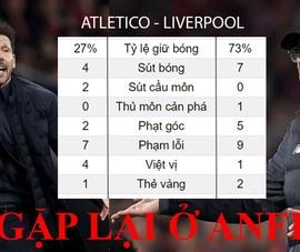 Liverpool thua vì Atletico quá bản lĩnh, hẹn lại ở Anfield