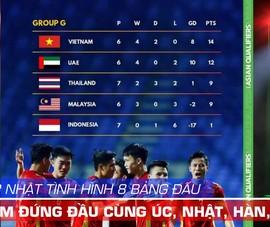 AFC cập nhật tình hình 8 bảng, Việt Nam dẫn đầu cùng Úc, Nhật, Hàn Quốc, Iraq