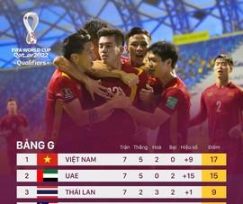 Trước trận gặp UAE, FIFA gọi Việt Nam là 'Những chiến binh sao vàng'