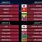 Bảng G vòng loại World Cup 2022 của Việt Nam căng như dây đàn!