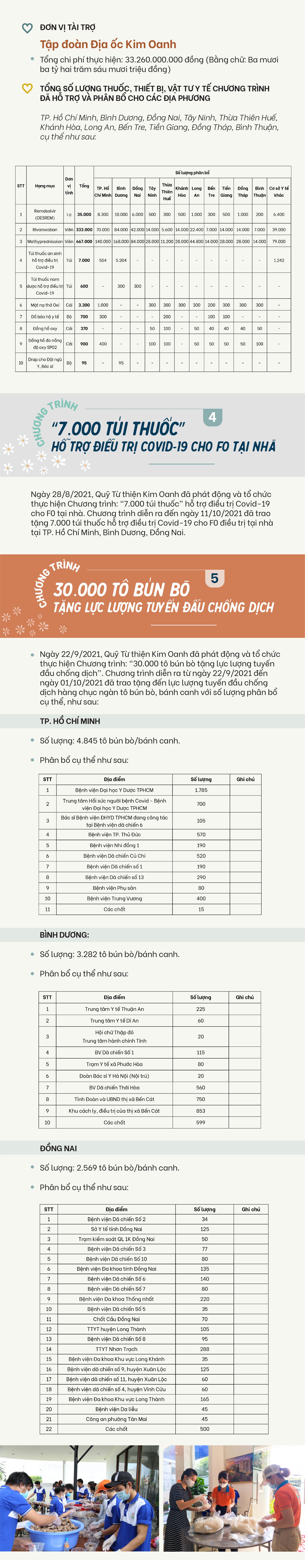 Quỹ từ thiện Kim Oanh trong cuộc chiến phòng, chống COVID-19 - ảnh 6