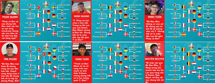50% chọn Pháp – Đức là trận chung kết
