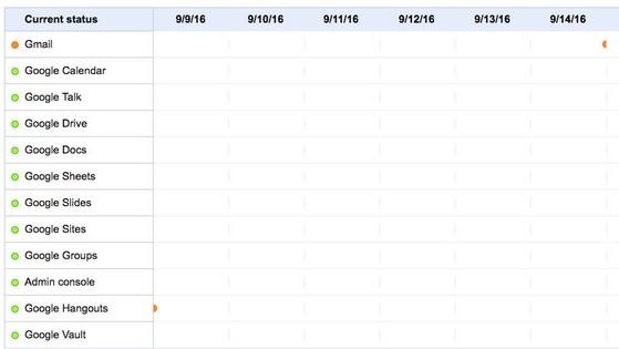 Google Dashboard Status