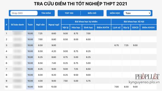tra-cuu-diem-thi-tot-nghiep-thpt-2021-plo