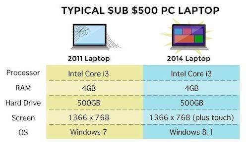 laptops-cost-chart-6811-1401433386.jpg