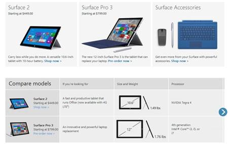 Surface Pro 2 đã được giảm giá mạnh trước khi thế hệ Surface Pro 3 bán ra thị trường.