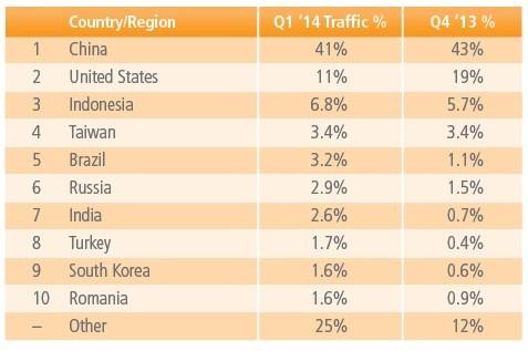 Danh sách 10 quốc gia có lưu lượng tấn công mạng lớn nhất thế giới