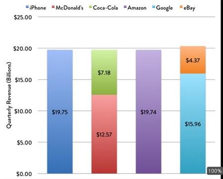 iPhone, iPad, Apple
