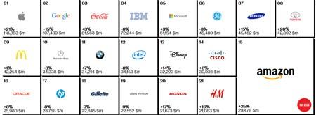 Apple, giá trị thương hiệu, Google