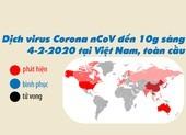 Tín hiệu khả quan dịch Corona đến sáng 4-2
