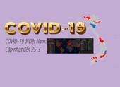 COVID-19 ở Việt Nam: Cập nhật đến 25-3, nơi nhiễm nhiều nhất