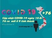 Cập nhật COVID-19 10-8: 3 ngày 76 ca nhiễm mới ở 9 tỉnh thành