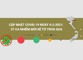 Cập nhật COVID-19 trưa 4-2: 57 ca nhiễm mới ở 4 tỉnh