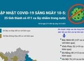 Cập nhật COVID-19 ở Việt Nam 10-5: 411 ca lây nhiễm trong nước