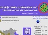 Cập nhật COVID-19 ở Việt Nam 11-5: 486 ca lây nhiễm trong nước