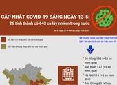 Cập nhật COVID-19 ở Việt Nam 13-5: 643 ca nhiễm trong nước