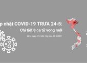 Cập nhật COVID-19 đến trưa 24-5, chi tiết 8 ca tử vong