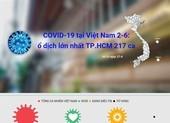 Cập nhật COVID-19 ở Việt Nam 2-6: Ổ dịch lớn nhất TPHCM 217 ca