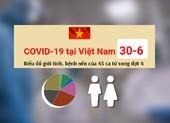 Biểu đồ COVID-19 ngày 30-6: Giới tính, tuổi, bệnh nền của 45 ca tử vong đợt 4