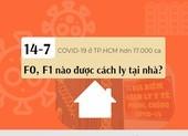 Khi TP.HCM có trên 17.000 ca COVID-19: F0, F1 nào được cách ly tại nhà?